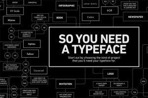 Werk aan een unieke uitstraling met een eigen font